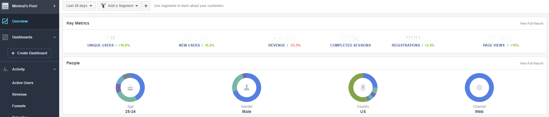 fb analytics overview small